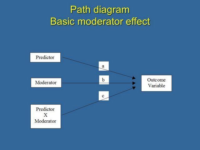 Path diagram of basic moderator effect