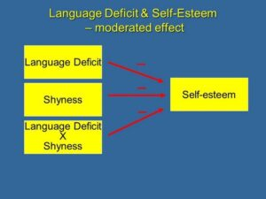 effect of language deficit on self-esteem moderated by shyness