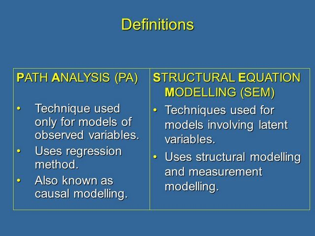 Definition of Path Analysis and Structural Equation Modeling