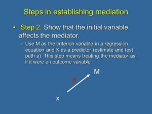 Step 2 Show that the initial variable affects the mediator