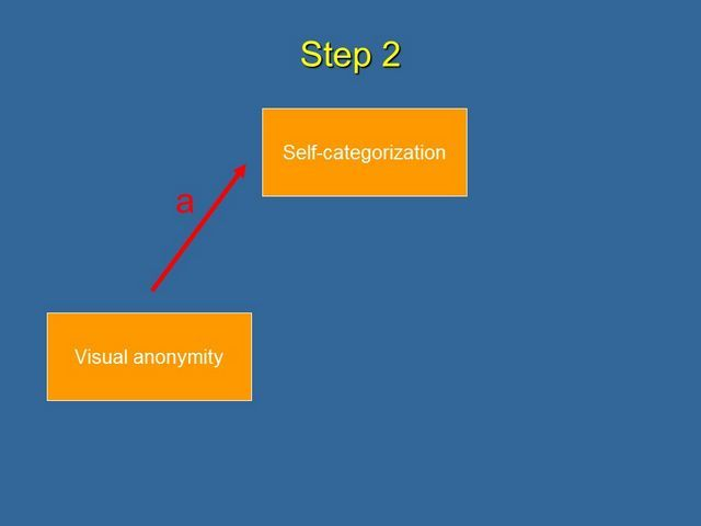 Step 2 Show that Visual Anonymity affects Self-categorization